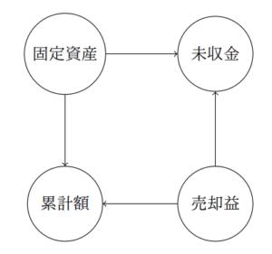 複雑な仕訳グラフ