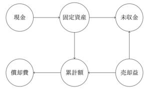 複数仕訳の有向グラフ