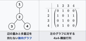 wikipedia無向グラフの隣接行列