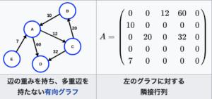 wikipedia隣接行列有向グラフ